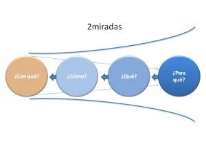 2miradas