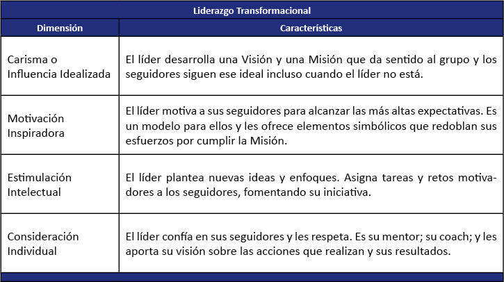 Claves Liderazgo Transformacional