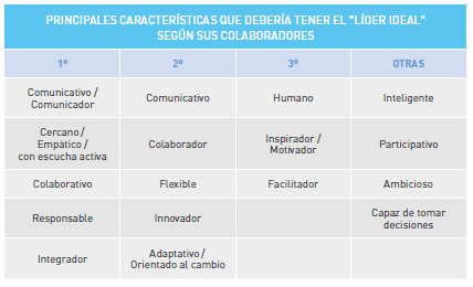 principales-caracteristicas-que-deberia-tener-el-lider-ideal